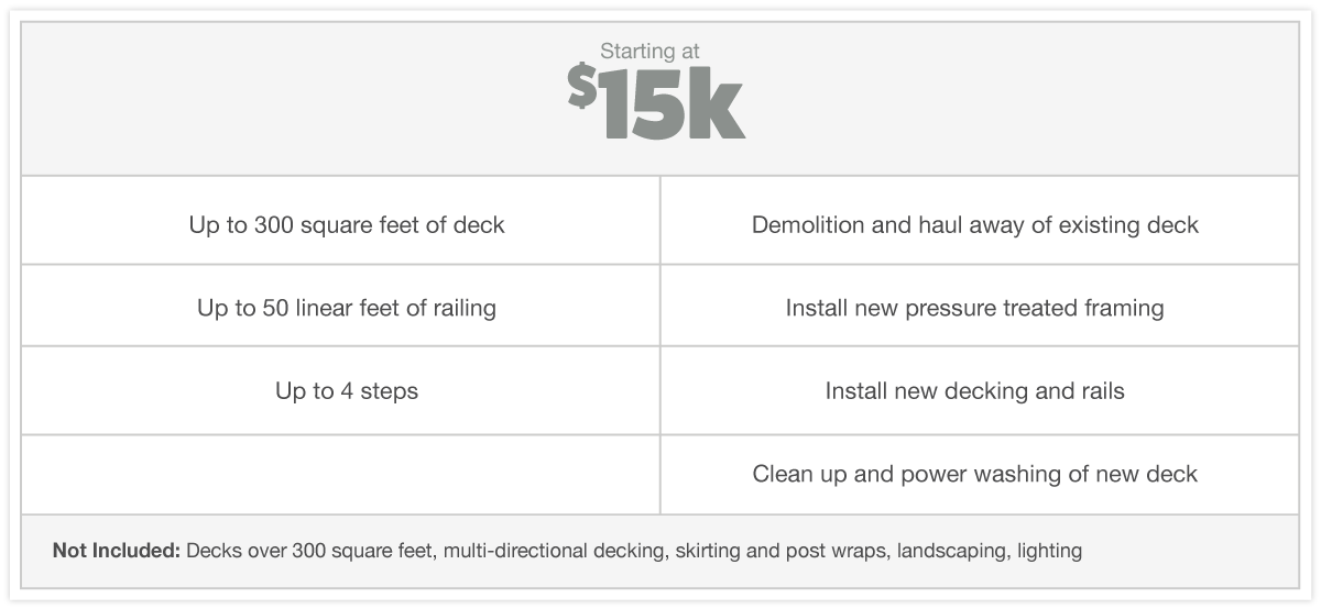 CustomBuilt_1-week-deck-inclusion-chart_15k