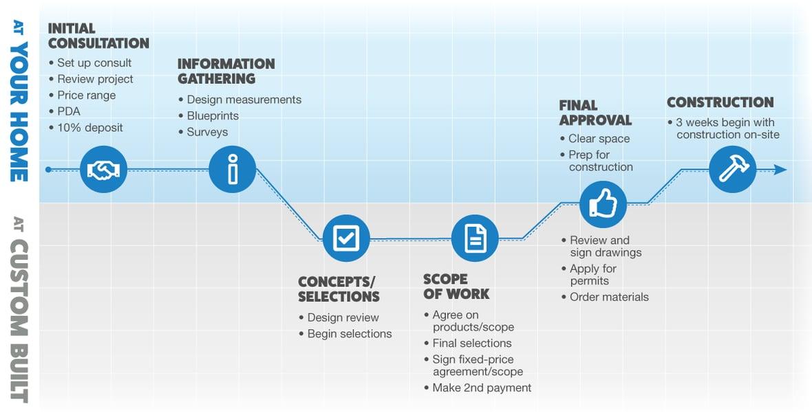 CustomBuilt_3-week-bath-infographic